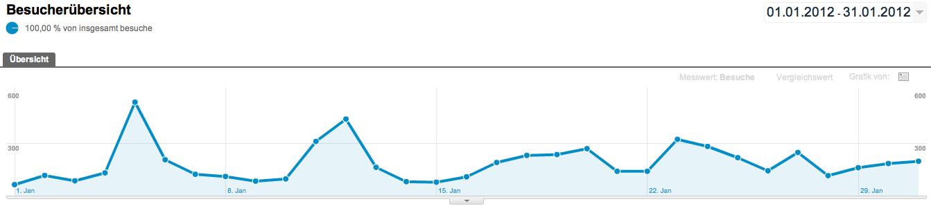 bonek.de Besucherzahlen Januar 2012