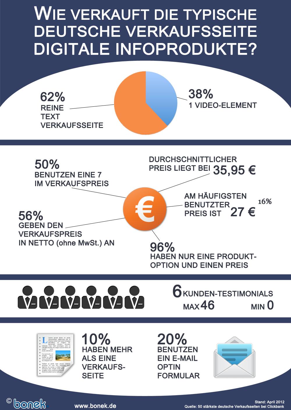 Die typische deutsche Verkaufsseite digitaler Infoprodukte