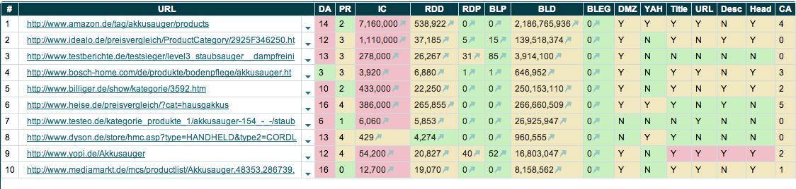Top-10-Wettbewerb