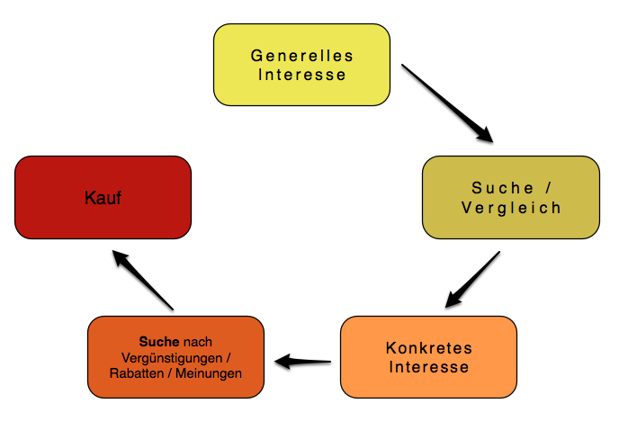 Kundenkreislauf - Keyword-Einstufung