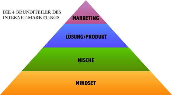 Die 4 Grundpfeiler des Internet Marketings