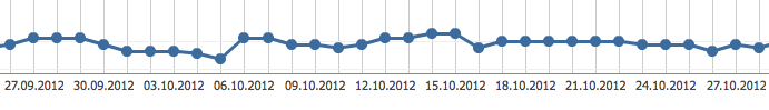 Ranking nach 1 Monat