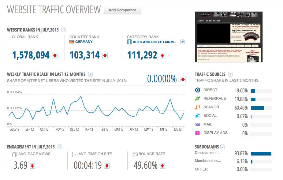 Analyse Webseite mit Similarweb