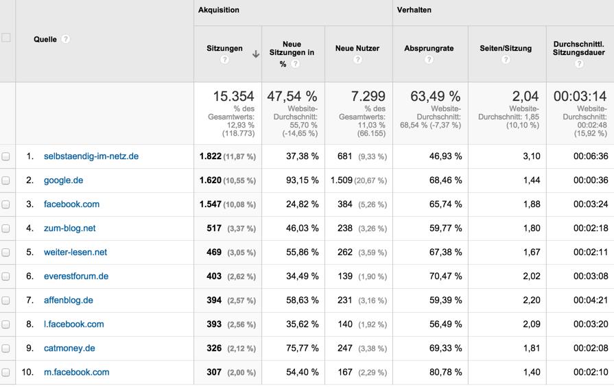 google-analytics-alle-verweise-aufstellung