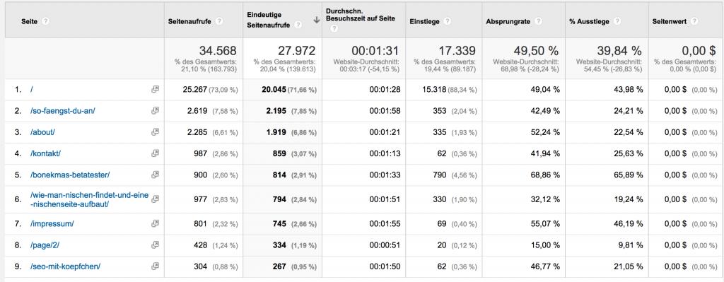 google-analytics-filter-einstellungen-niedrige-besuchszeit