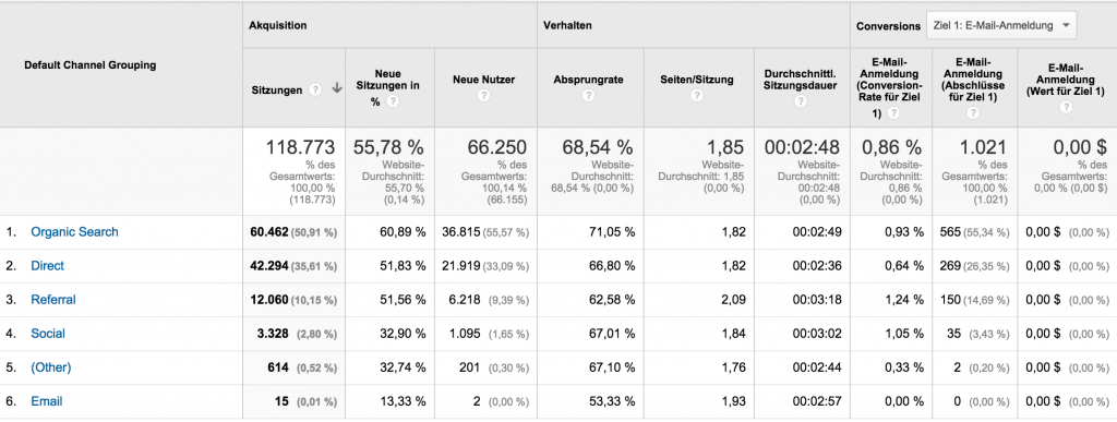 google-analytics-traffic-quellen