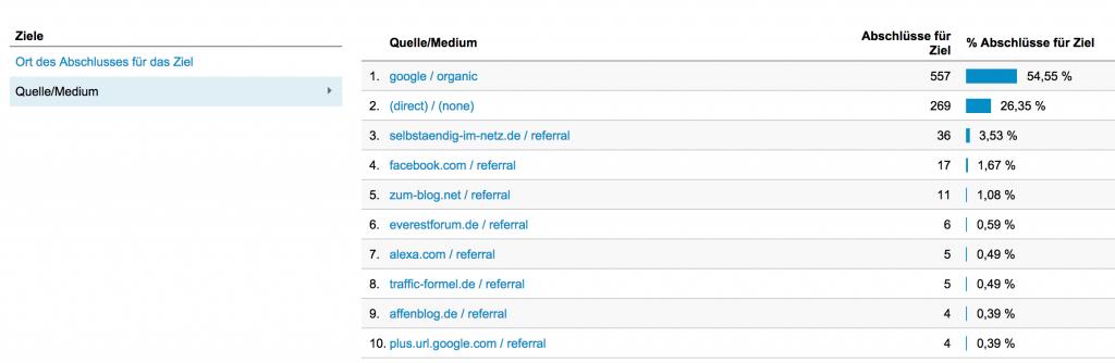 google-analytics-ziele-erreichen