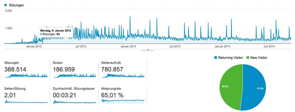Besucherstatistik bonek.de