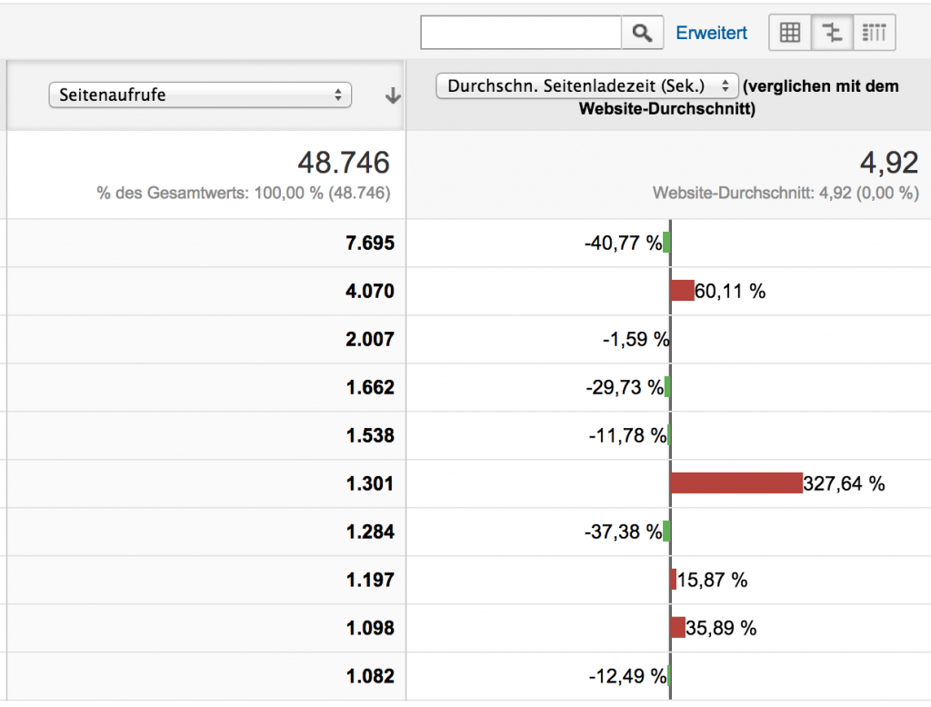 Google Analytics Screenshot Ladezeit Bonek
