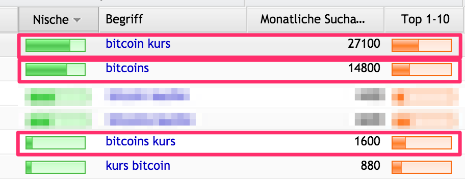 Auszug SECockpit Bitcoin-Keyword
