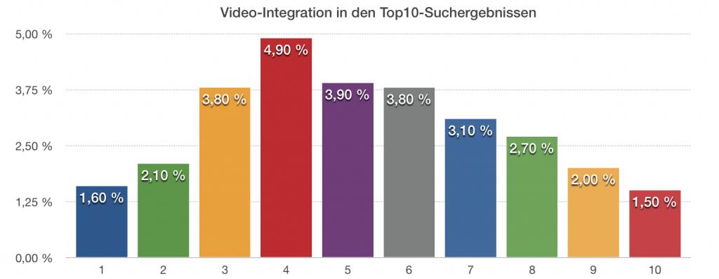 Video Integration SEO Text