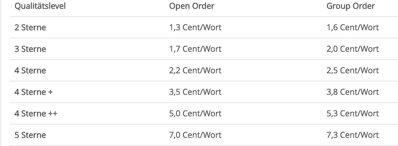 Qualitätsniveau Content.de
