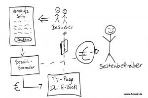 Der Prozess des E-Book Verkaufs
